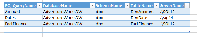 Create an Excel table with these columns at a minimum